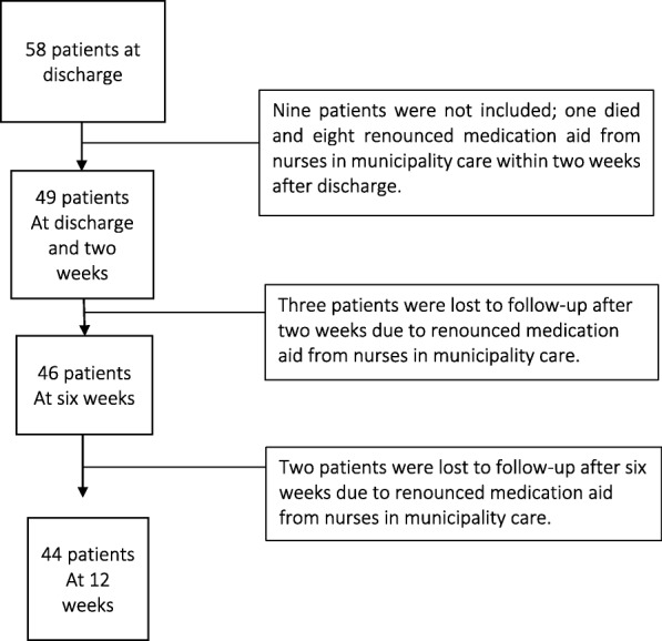 A descriptive study of pain treatment and its follow-up in primary care of elderly patients after orthopaedic care.